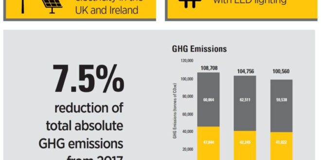 Finning makes the switch to 100 per cent renewables