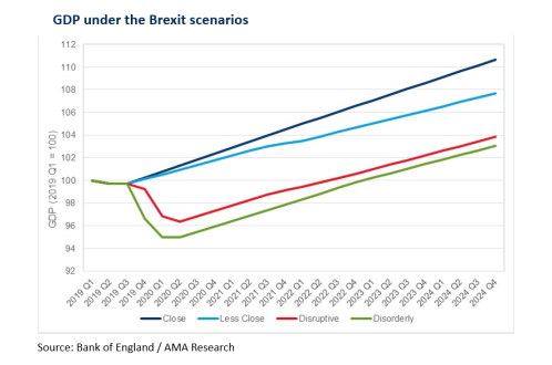 Potential Brexit outcomes put the  construction and manufacturing sectors at risk