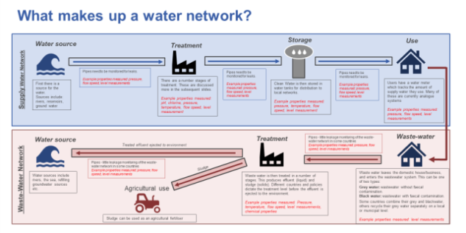 Sensors in the water and wastewater industries: A $2bn market by 2030