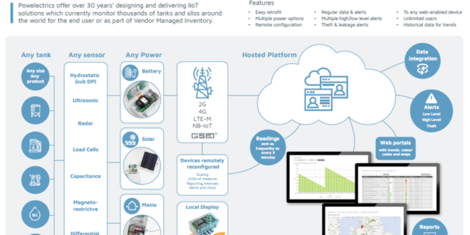 Powelectrics releases a brand new brochure for tank level monitoring IIoT solutions